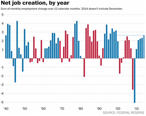 Net-jobs-created-by-year-graph